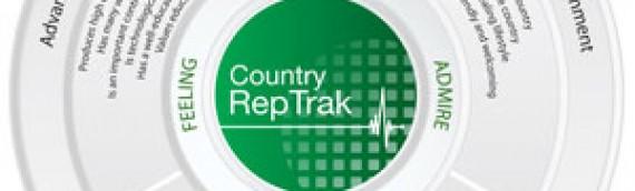Países com melhor reputação em 2011
